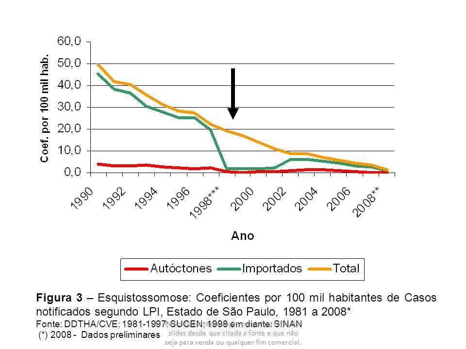 Figura 3 – Esquistossomose: Coeficientes por 100 mil habitantes de Casos notificados segundo LPI, Estado de São Paulo, 1981 a 2008* Fonte: DDTHA/CVE;