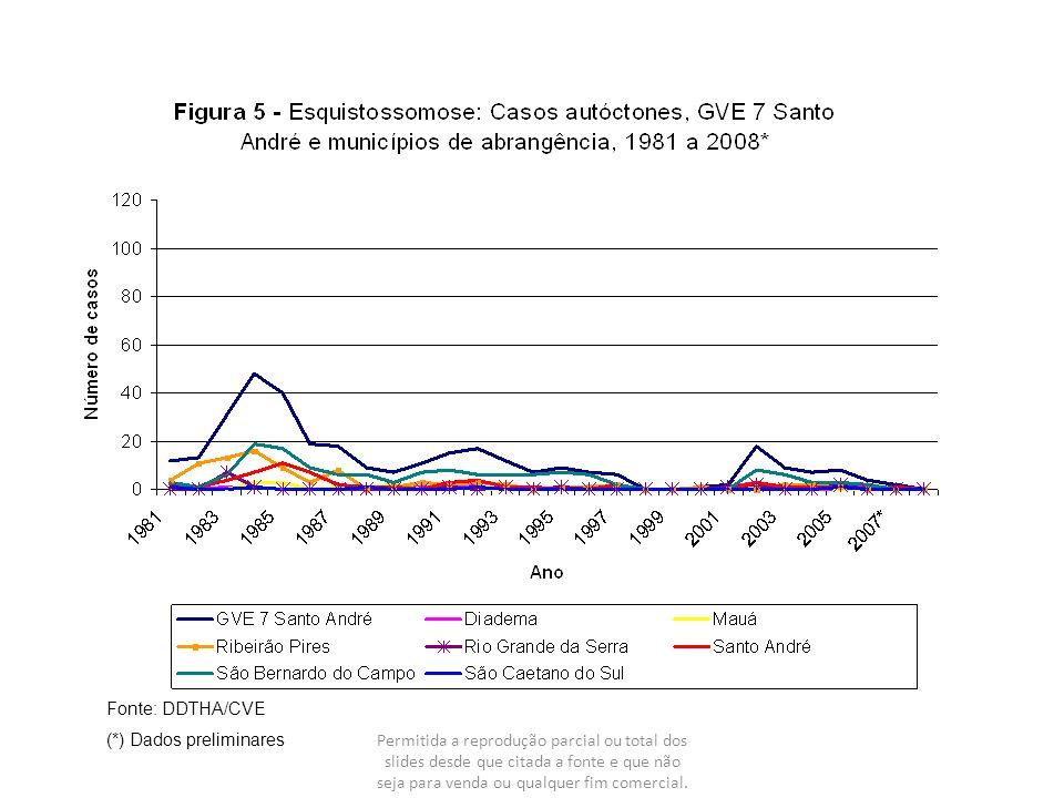 Figura 16 – Distribuição geográfica do total acumulado de casos de esquistossomose notificados, por faixa de número de casos por municípios, Estado de São Paulo, 2003 a 2007.