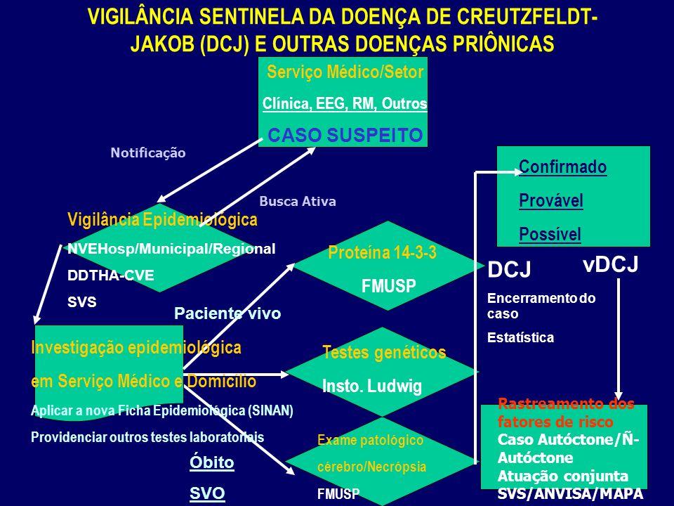 VIGILÂNCIA SENTINELA DA DOENÇA DE CREUTZFELDT- JAKOB (DCJ) E OUTRAS DOENÇAS PRIÔNICAS Serviço Médico/Setor Clínica, EEG, RM, Outros CASO SUSPEITO Exame patológico cérebro/Necrópsia FMUSP Vigilância Epidemiológica NVEHosp/Municipal/Regional DDTHA-CVE SVS Proteína 14-3-3 FMUSP Testes genéticos Insto.