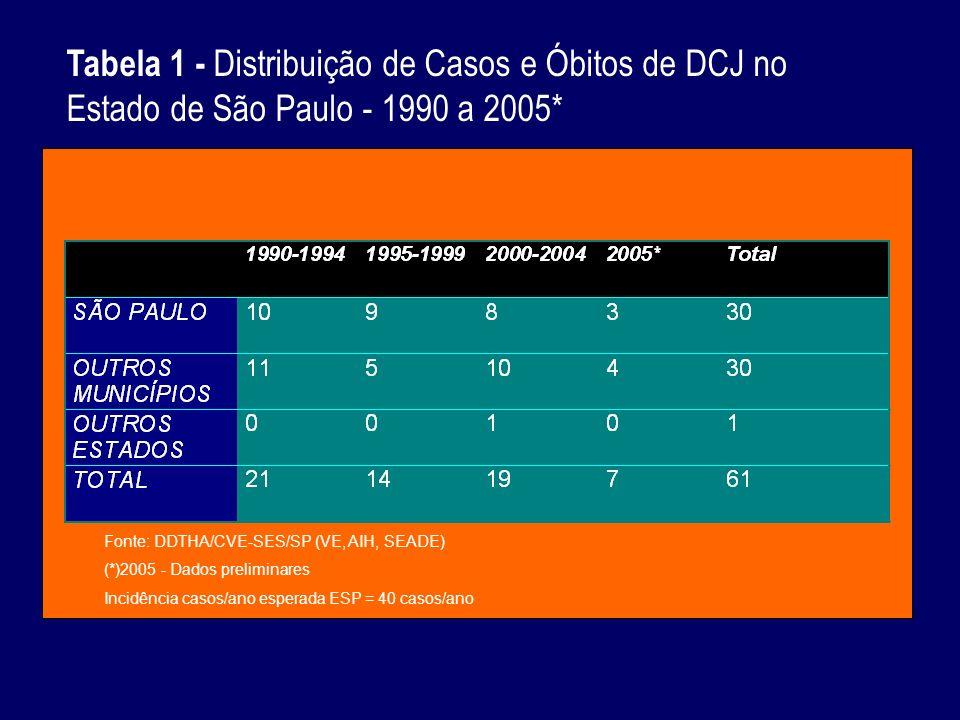 Tabela 1 - Distribuição de Casos e Óbitos de DCJ no Estado de São Paulo - 1990 a 2005* Fonte: DDTHA/CVE-SES/SP (VE, AIH, SEADE) (*)2005 - Dados preliminares Incidência casos/ano esperada ESP = 40 casos/ano
