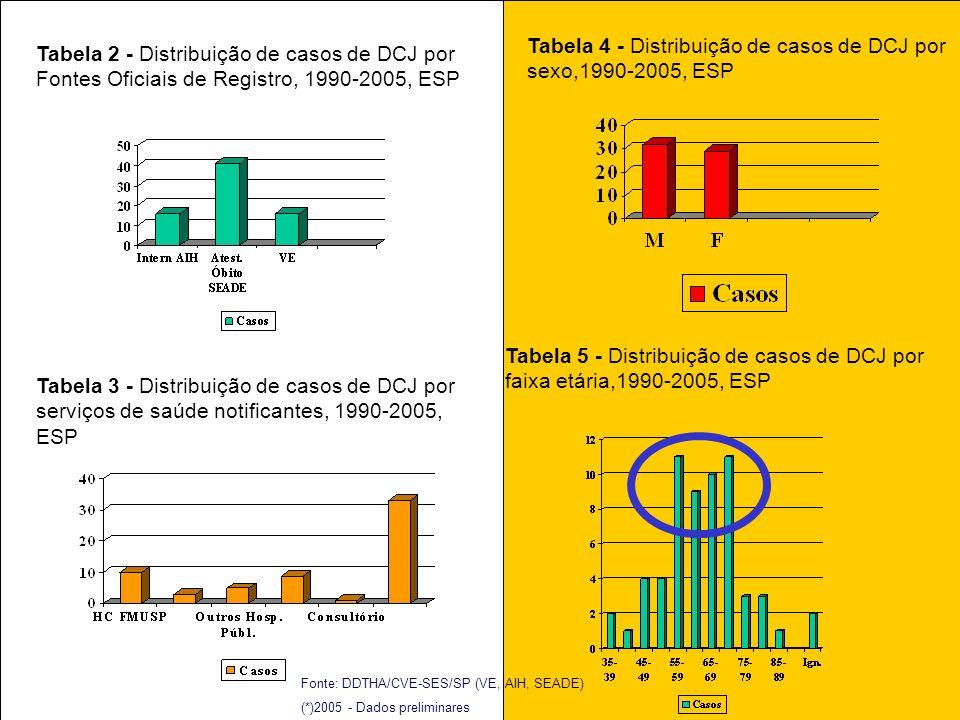 Tabela 5 - Distribuição de casos de DCJ por faixa etária,1990-2005, ESP Tabela 3 - Distribuição de casos de DCJ por serviços de saúde notificantes, 1990-2005, ESP Tabela 4 - Distribuição de casos de DCJ por sexo,1990-2005, ESP Tabela 2 - Distribuição de casos de DCJ por Fontes Oficiais de Registro, 1990-2005, ESP Fonte: DDTHA/CVE-SES/SP (VE, AIH, SEADE) (*)2005 - Dados preliminares