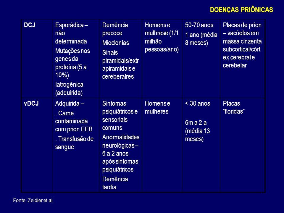 I A.Transtorno neuropsiquiátrico progressivo B. Duração da doença > 6 meses C.