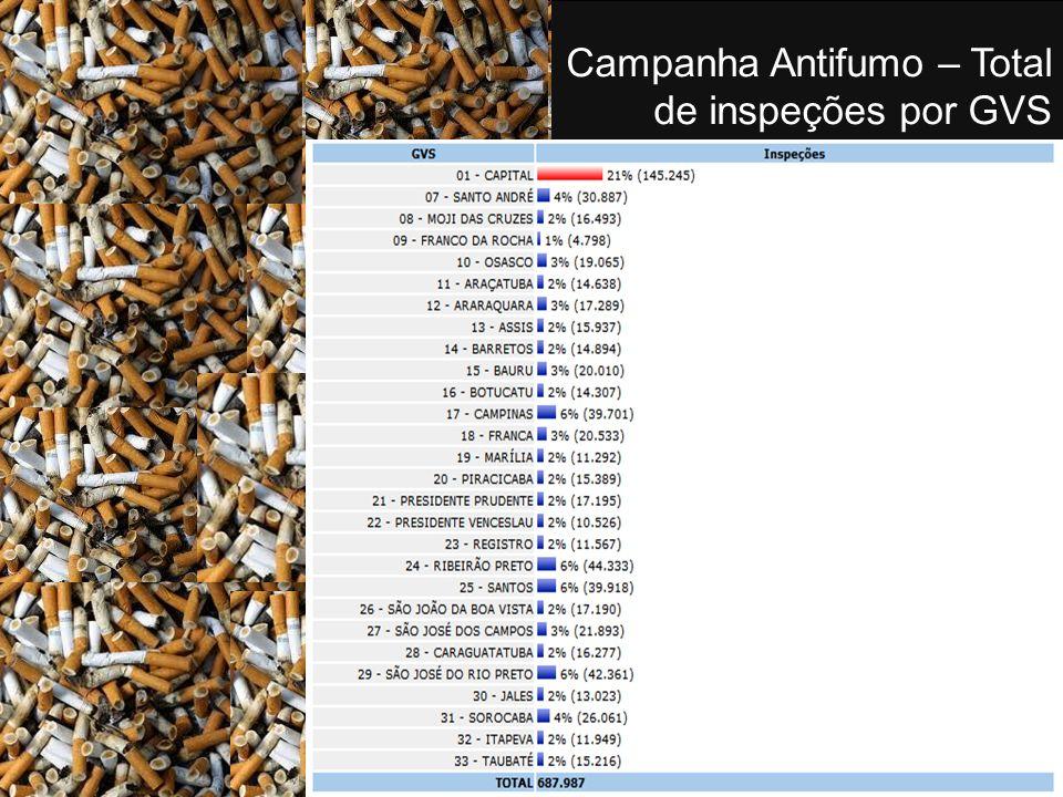 Campanha Antifumo – Total de inspeções por GVS