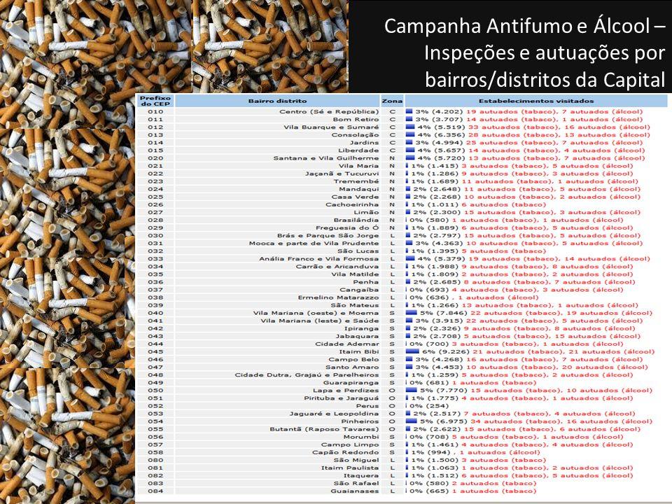 Campanha Antifumo e Álcool – Inspeções e autuações por bairros/distritos da Capital