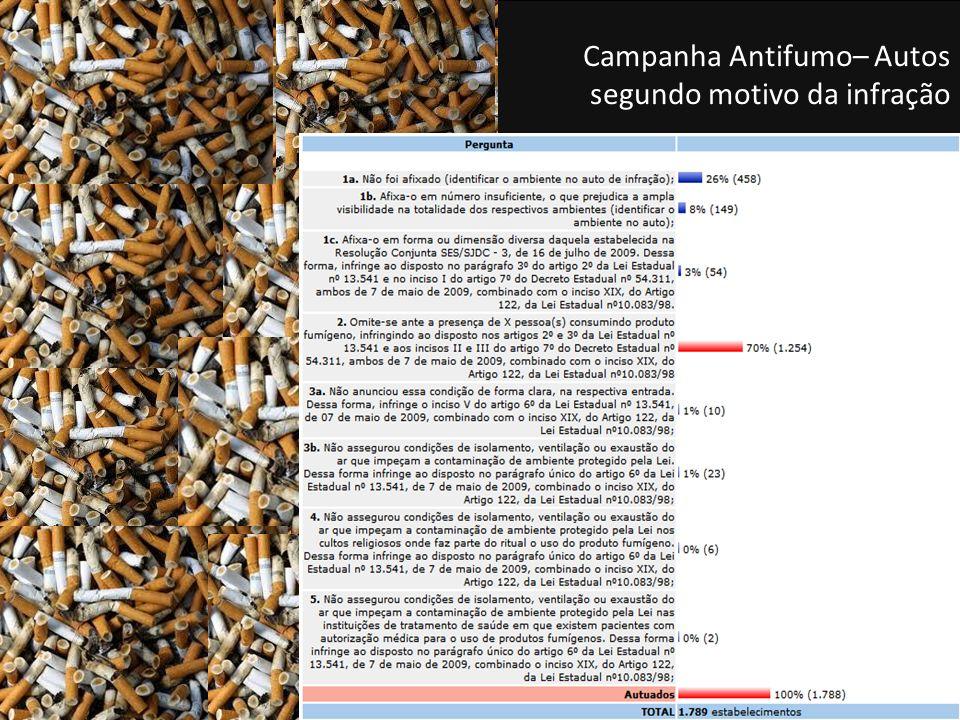 Campanha Antifumo– Autos segundo motivo da infração