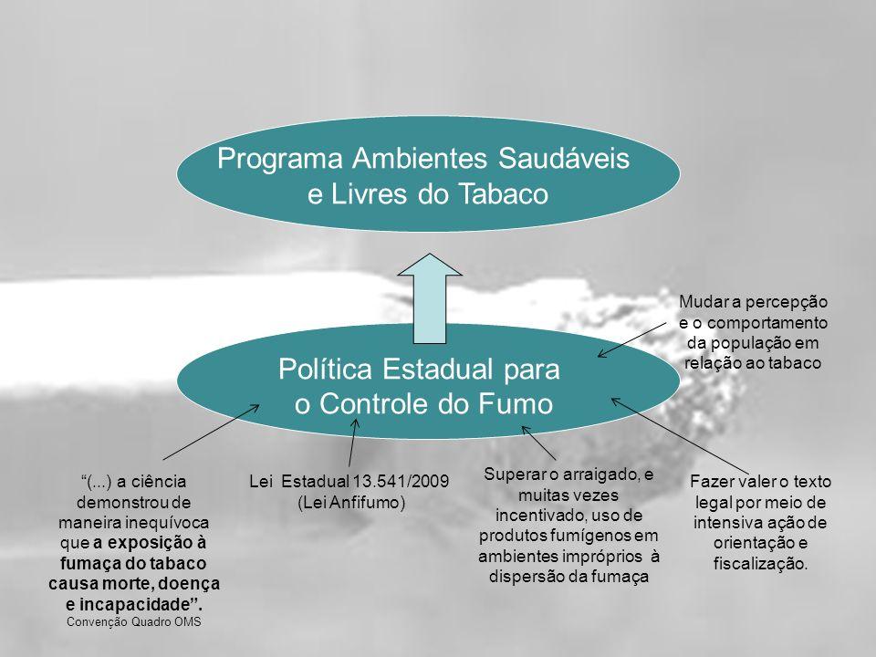 Programa Ambientes Saudáveis e Livres do Tabaco Política Estadual para o Controle do Fumo (...) a ciência demonstrou de maneira inequívoca que a exposição à fumaça do tabaco causa morte, doença e incapacidade.