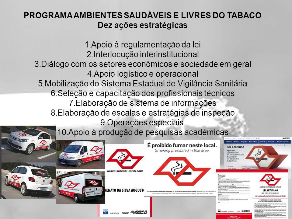 Resultado três anos de Campanha 688 mil inspeções Não se observa mais o fumo em ambientes fechados ou parcialmente fechados no Estado de São Paulo Eliminado um importante fator de risco à população para moléstias graves, incapacitantes e fatais.