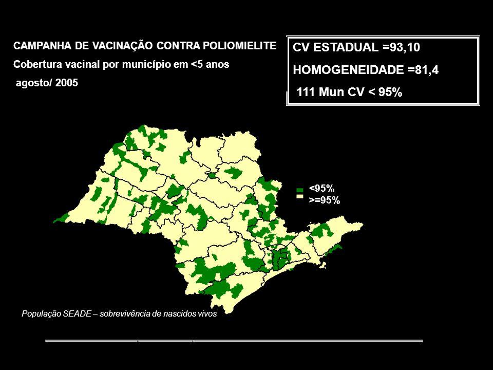 População SEADE – sobrevivência de nascidos vivos CV ESTADUAL = 92,4% HOMOGENEIDADE = 80% 129 Mun CV < 95% CAMPANHA DE VACINAÇÃO CONTRA POLIOMIELITE Cobertura vacinal por município em <5 anos junho/ 2005 <95% >=95%