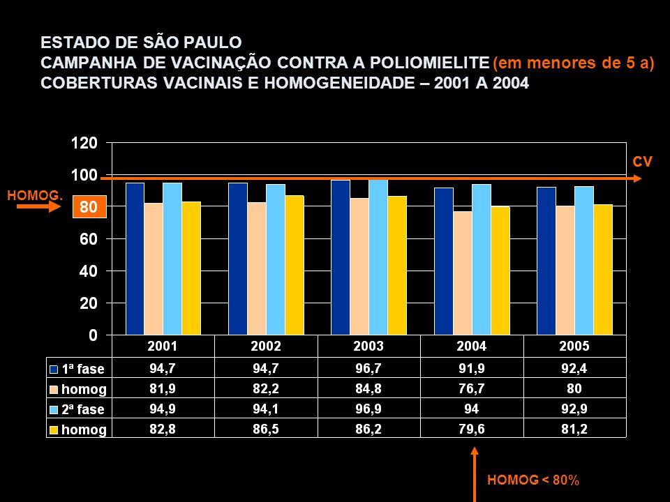 População SEADE – sobrevivência de nascidos vivos CV ESTADUAL =93,10 HOMOGENEIDADE =81,4 111 Mun CV < 95% CAMPANHA DE VACINAÇÃO CONTRA POLIOMIELITE Cobertura vacinal por município em <5 anos agosto/ 2005 <95% >=95%
