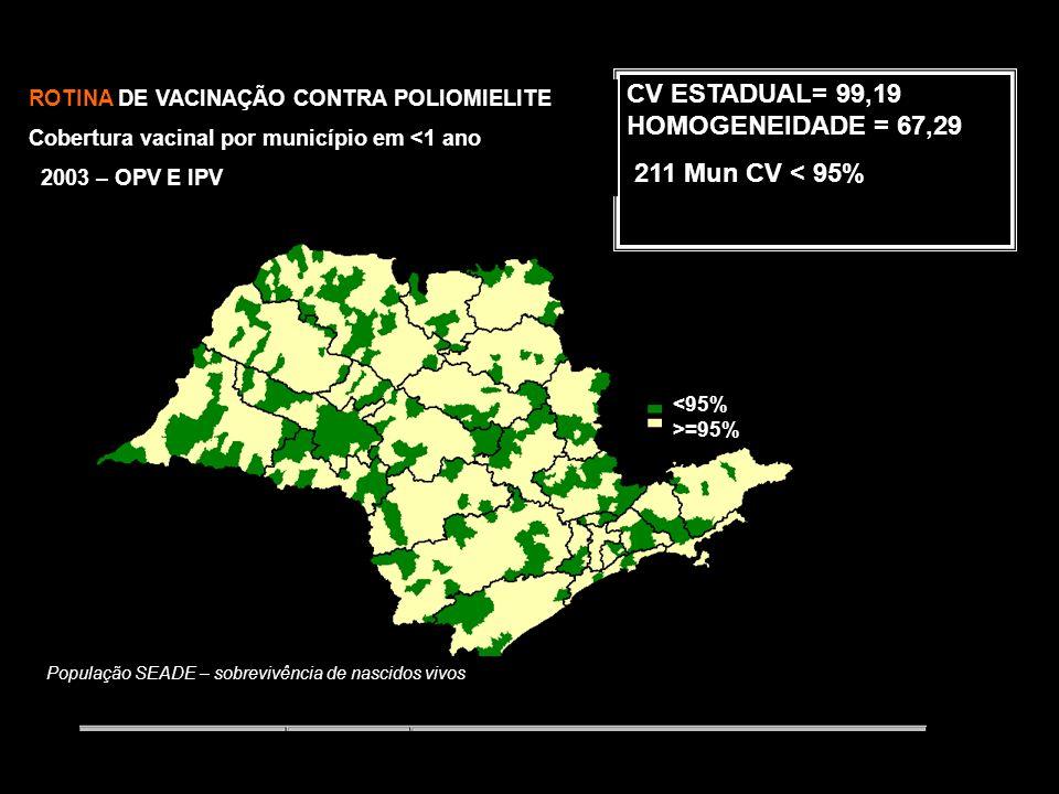 ESTADO DE SÃO PAULO CAMPANHA DE VACINAÇÃO CONTRA A POLIOMIELITE (em menores de 5 a) COBERTURAS VACINAIS E HOMOGENEIDADE – 2001 A 2004 HOMOG.