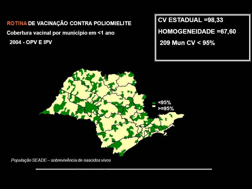 População SEADE – sobrevivência de nascidos vivos CV ESTADUAL= 99,19 HOMOGENEIDADE = 67,29 211 Mun CV < 95% ROTINA DE VACINAÇÃO CONTRA POLIOMIELITE Cobertura vacinal por município em <1 ano 2003 – OPV E IPV <95% >=95%