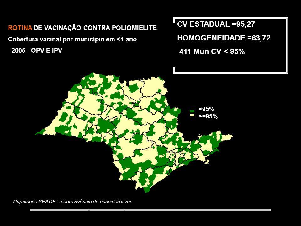 População SEADE – sobrevivência de nascidos vivos CV ESTADUAL =98,33 HOMOGENEIDADE =67,60 209 Mun CV < 95% ROTINA DE VACINAÇÃO CONTRA POLIOMIELITE Cobertura vacinal por município em <1 ano 2004 - OPV E IPV <95% >=95%