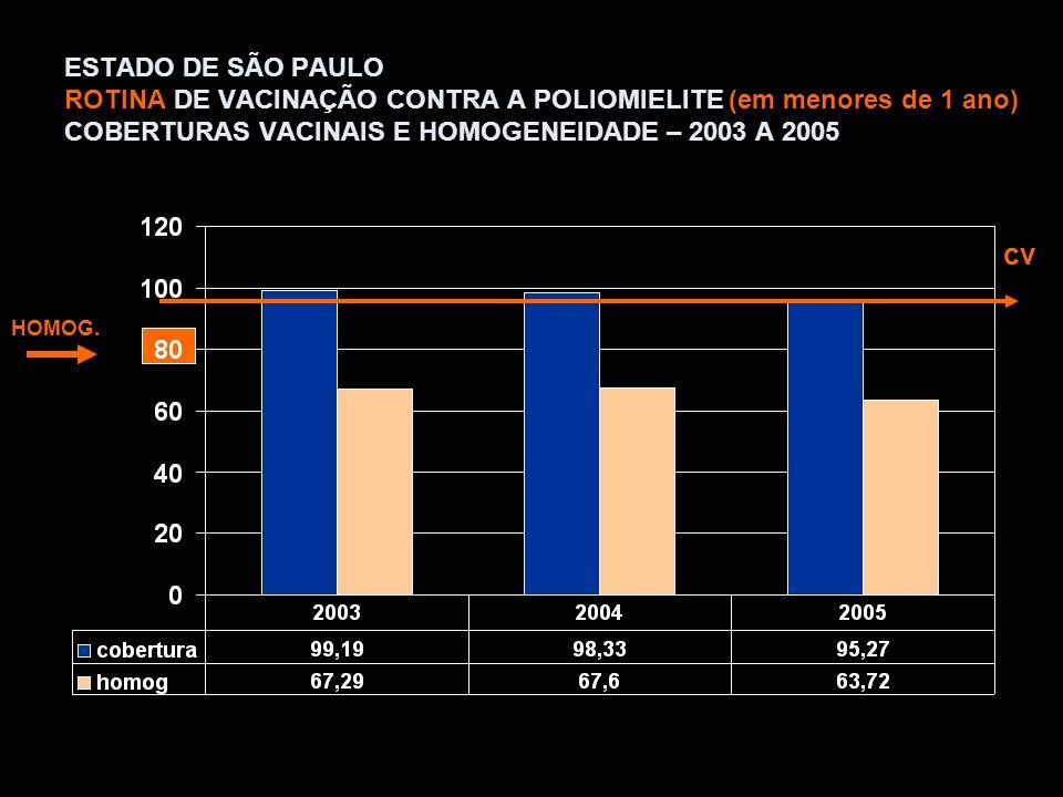 População SEADE – sobrevivência de nascidos vivos CV ESTADUAL =95,27 HOMOGENEIDADE =63,72 411 Mun CV < 95% ROTINA DE VACINAÇÃO CONTRA POLIOMIELITE Cobertura vacinal por município em <1 ano 2005 - OPV E IPV <95% >=95%