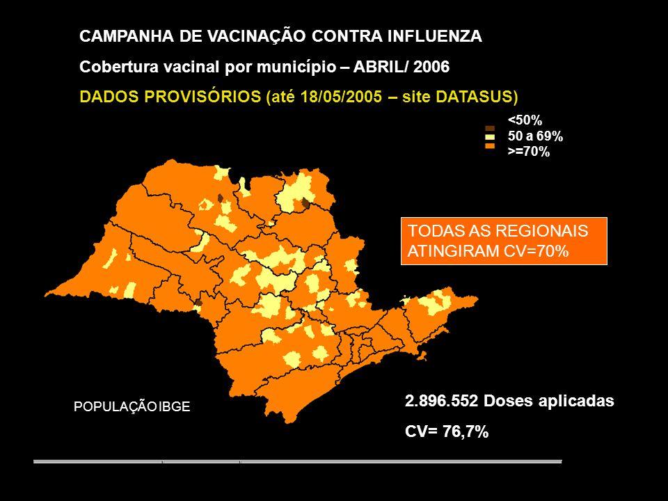 CAMPANHA DE VACINAÇÃO CONTRA INFLUENZA Cobertura vacinal por município – ABRIL/ 2005 <50% 50 a 69% >=70% POPULAÇÃO IBGE 2.792.380 Doses aplicadas CV= 77,8% Homogeneidade= 91,8% (592/645)