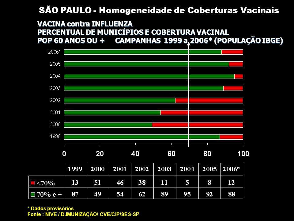 CAMPANHA DE VACINAÇÃO CONTRA INFLUENZA Cobertura vacinal por município – ABRIL/ 2006 DADOS PROVISÓRIOS (até 18/05/2005 – site DATASUS) POPULAÇÃO IBGE 2.896.552 Doses aplicadas CV= 76,7% <50% 50 a 69% >=70% TODAS AS REGIONAIS ATINGIRAM CV=70%