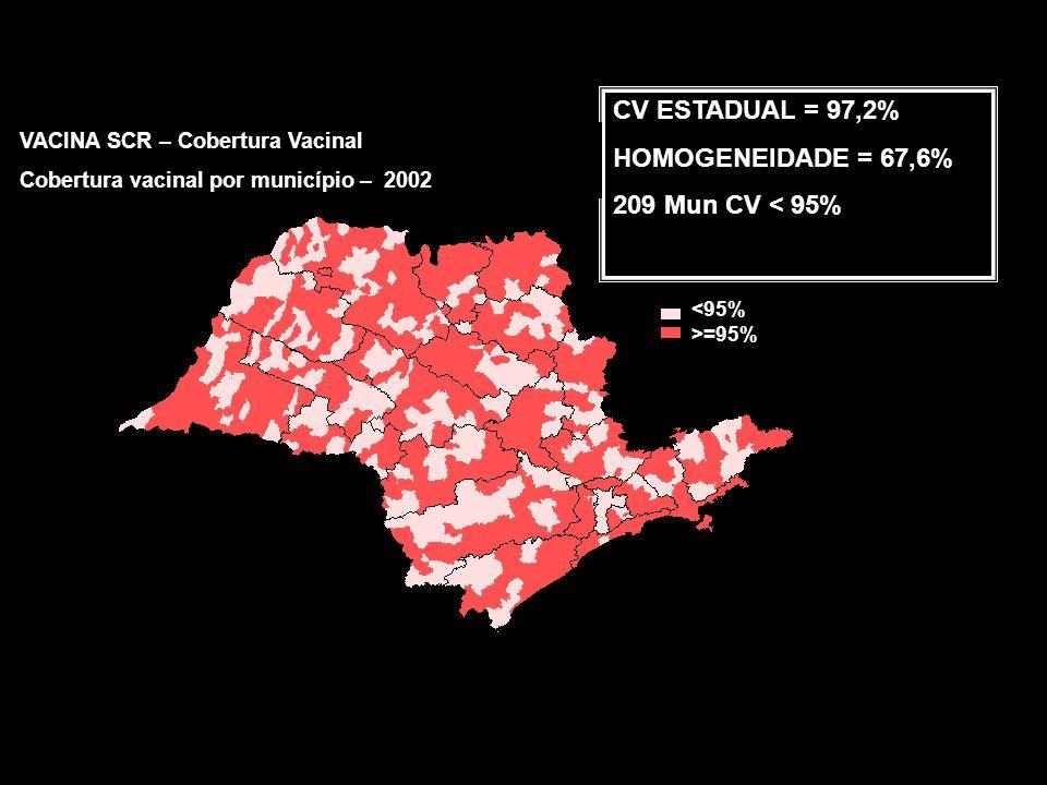 ESTADO DE SÃO PAULO SARAMPO - Casos Hospitalizados (CI/100.000hab) e Coberturas vacinais em < 1 ano (Sar) e 1 ano (SCR) 1979-2005 Campanha <14anos Campanha SCR Campanha <5anos Fonte CVE/SES-SP