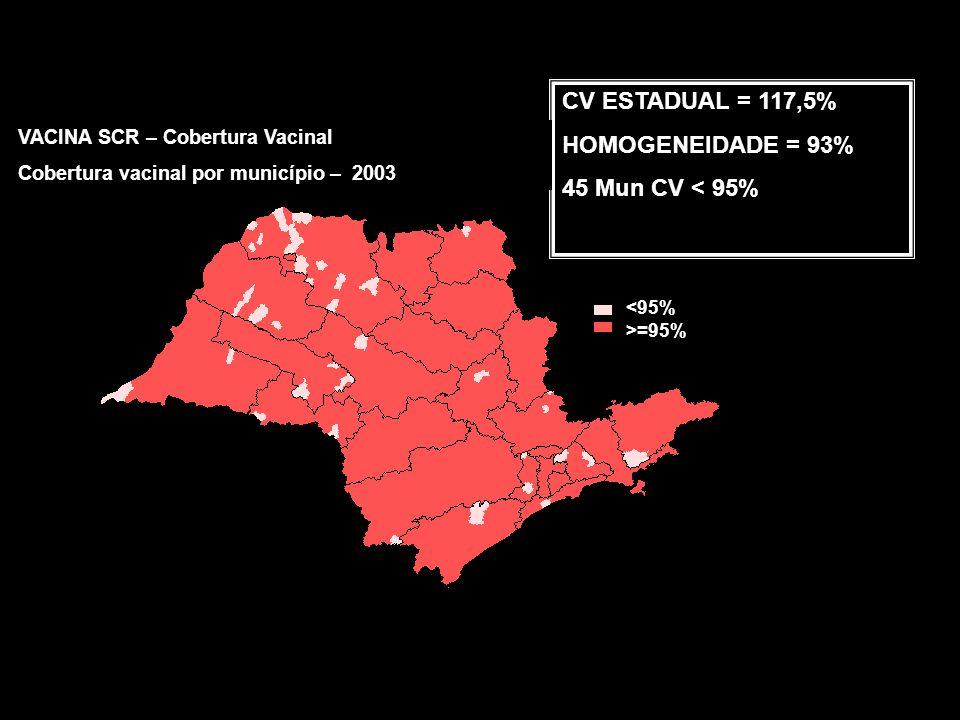 CV ESTADUAL = 97,2% HOMOGENEIDADE = 67,6% 209 Mun CV < 95% VACINA SCR – Cobertura Vacinal Cobertura vacinal por município – 2002 <95% >=95%