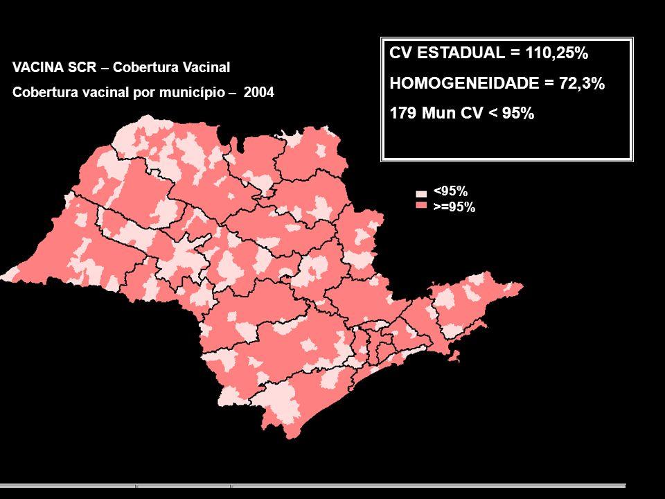 CV ESTADUAL = 117,5% HOMOGENEIDADE = 93% 45 Mun CV < 95% VACINA SCR – Cobertura Vacinal Cobertura vacinal por município – 2003 <95% >=95%