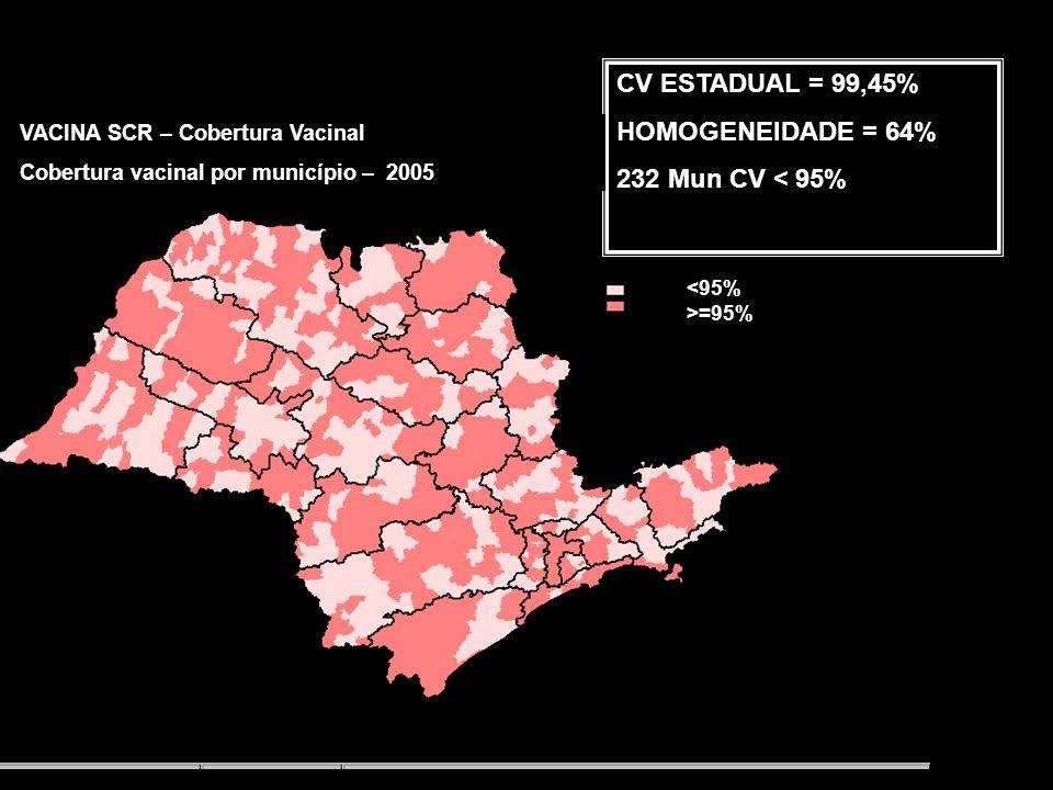 VACINA SCR – Cobertura Vacinal Cobertura vacinal por município – 2004 <95% >=95% CV ESTADUAL = 110,25% HOMOGENEIDADE = 72,3% 179 Mun CV < 95%