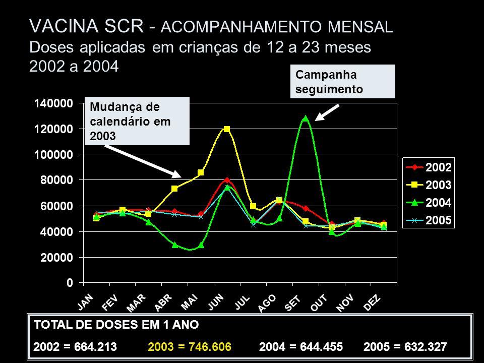 CV ESTADUAL = 99,45% HOMOGENEIDADE = 64% 232 Mun CV < 95% VACINA SCR – Cobertura Vacinal Cobertura vacinal por município – 2005 <95% >=95%