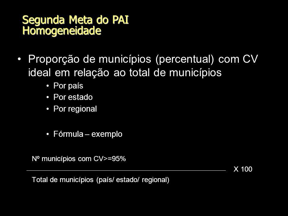 Primeira Meta do PAI Vacina SCR - Cobertura vacinal por região (crianças entre 12 e 23 m) Estado de São Paulo - dez/2005 Interpretação: Coberturas altas na maioría das regionais.