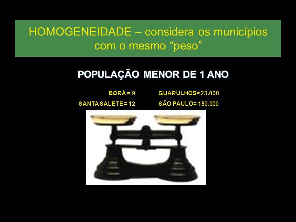 Segunda Meta do PAI Vacina SCR em crianças entre 12 e 23 meses Proporção de municípios com CV > 95% Estado de São Paulo - 2005 Interpretação: Menos de dois terços dos municípios (414/645 – 64,19%) têm coberturas ideais.