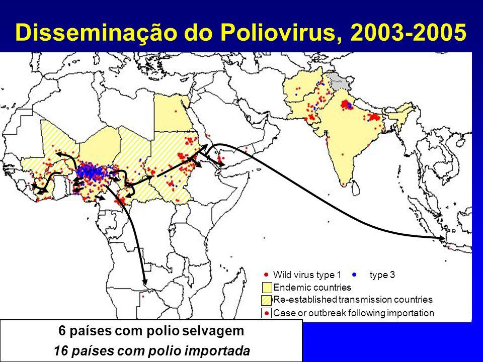 Poliomielite, 1988 - 2003 1988 > 350 000 casos > 125 países 2003 784 casos 6 países