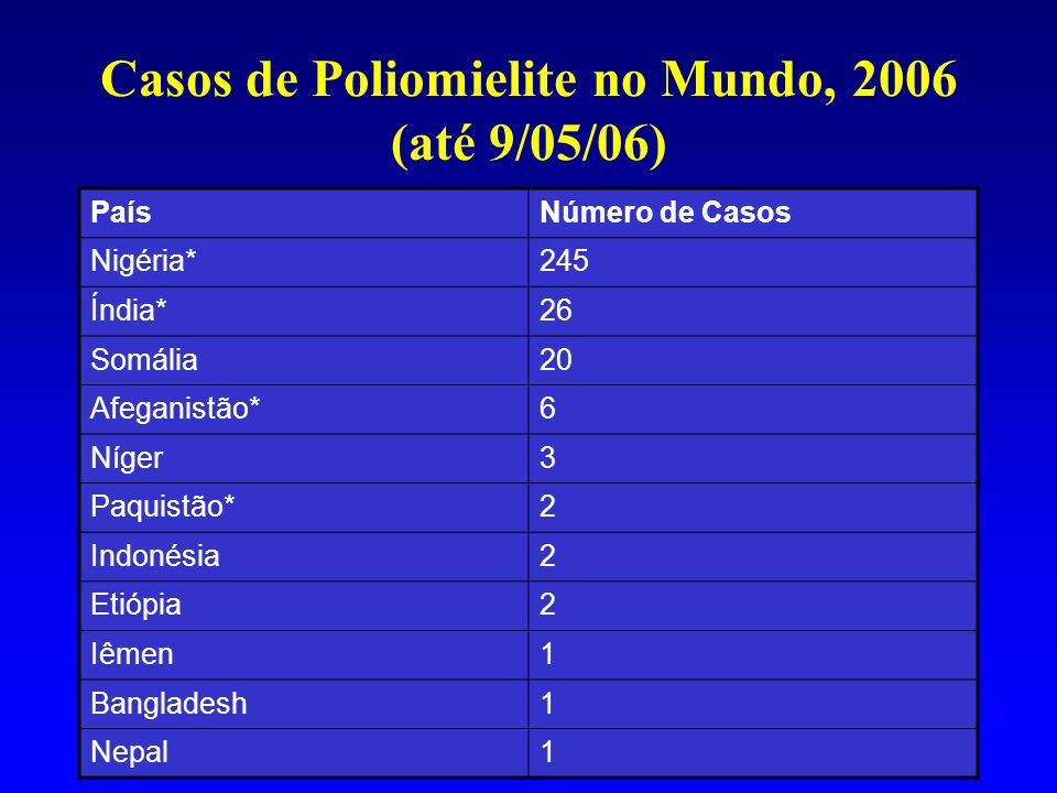 Disseminação do Poliovirus, 2003-2005 Case or outbreak following importation Wild virus type 1 type 3 Re-established transmission countries Endemic countries 6 países com polio selvagem 16 países com polio importada