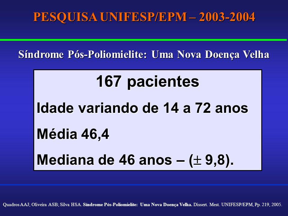 167 pacientes Idade variando de 14 a 72 anos Média 46,4 Mediana de 46 anos – ( 9,8). PESQUISA UNIFESP/EPM – 2003-2004 Síndrome Pós-Poliomielite: Uma N
