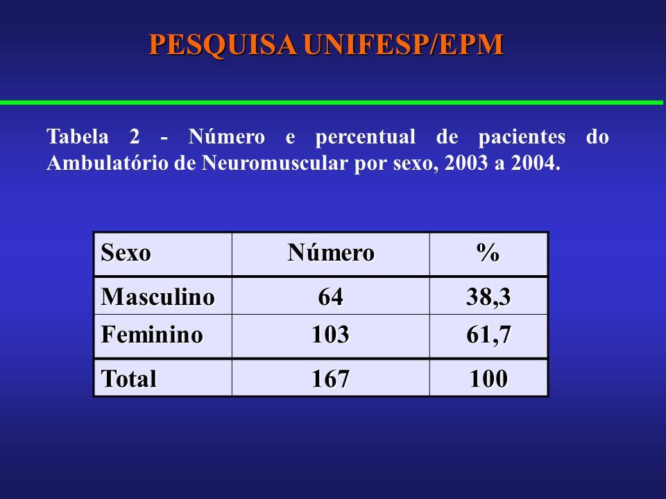 PESQUISA UNIFESP/EPM SexoNúmero% Masculino6438,3 Feminino10361,7 Total167100 Tabela 2 - Número e percentual de pacientes do Ambulatório de Neuromuscul