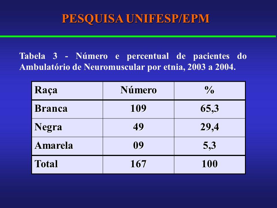 RaçaNúmero% Branca10965,3 Negra4929,4 Amarela095,3 Total167100 Tabela 3 - Número e percentual de pacientes do Ambulatório de Neuromuscular por etnia,