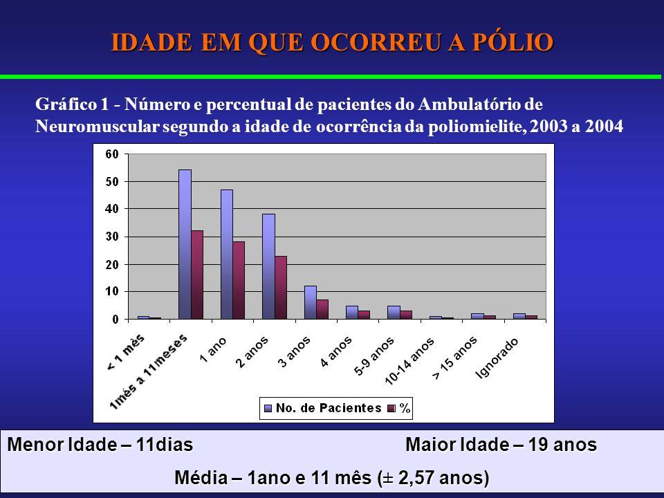 IDADE EM QUE OCORREU A PÓLIO Gráfico 1 - Número e percentual de pacientes do Ambulatório de Neuromuscular segundo a idade de ocorrência da poliomielit