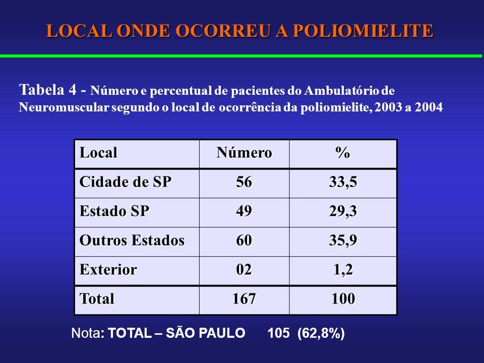 LocalNúmero% Cidade de SP 5633,5 Estado SP 4929,3 Outros Estados 6035,9 Exterior021,2 Total167100 LOCAL ONDE OCORREU A POLIOMIELITE Nota: TOTAL – SÃO