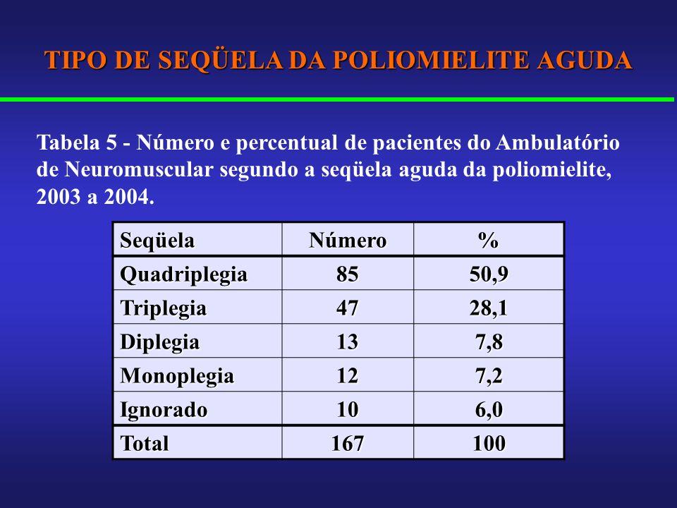 SeqüelaNúmero% Quadriplegia8550,9 Triplegia4728,1 Diplegia137,8 Monoplegia127,2 Ignorado106,0 Total167100 TIPO DE SEQÜELA DA POLIOMIELITE AGUDA Tabela