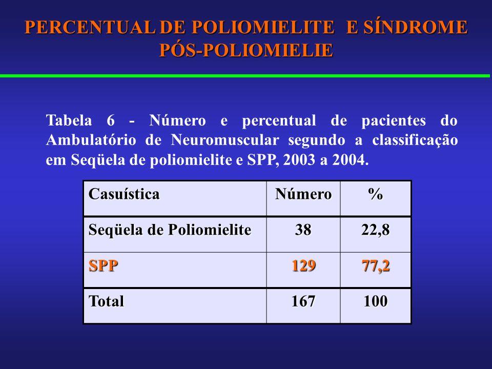 PERCENTUAL DE POLIOMIELITE E SÍNDROME PÓS-POLIOMIELIE CasuísticaNúmero% Seqüela de Poliomielite 3822,8 SPP12977,2 Total167100 Tabela 6 - Número e perc