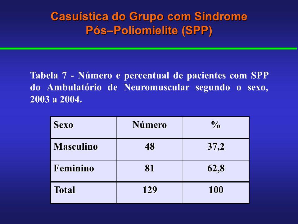 Casuística do Grupo com Síndrome Pós–Poliomielite (SPP) SexoNúmero% Masculino4837,2 Feminino8162,8 Total129100 Tabela 7 - Número e percentual de pacie