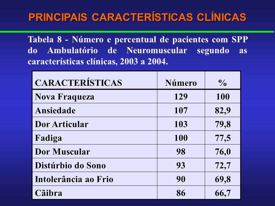 CARACTERÍSTICASNúmero% Nova Fraqueza 129100 Ansiedade10782,9 Dor Articular 10379,8 Fadiga10077,5 Dor Muscular 9876,0 Distúrbio do Sono 9372,7 Intolerâ