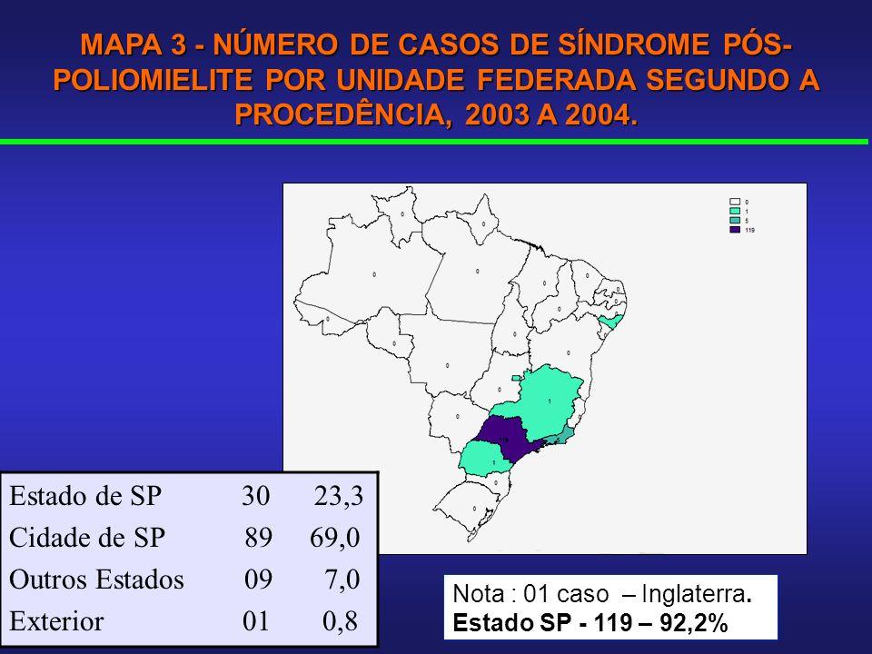 MAPA 3 - NÚMERO DE CASOS DE SÍNDROME PÓS- POLIOMIELITE POR UNIDADE FEDERADA SEGUNDO A PROCEDÊNCIA, 2003 A 2004. Nota : 01 caso – Inglaterra. Estado SP