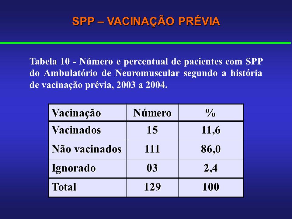 VacinaçãoNúmero% Vacinados1511,6 Não vacinados 11186,0 Ignorado032,4 Total129100 SPP – VACINAÇÃO PRÉVIA Tabela 10 - Número e percentual de pacientes c