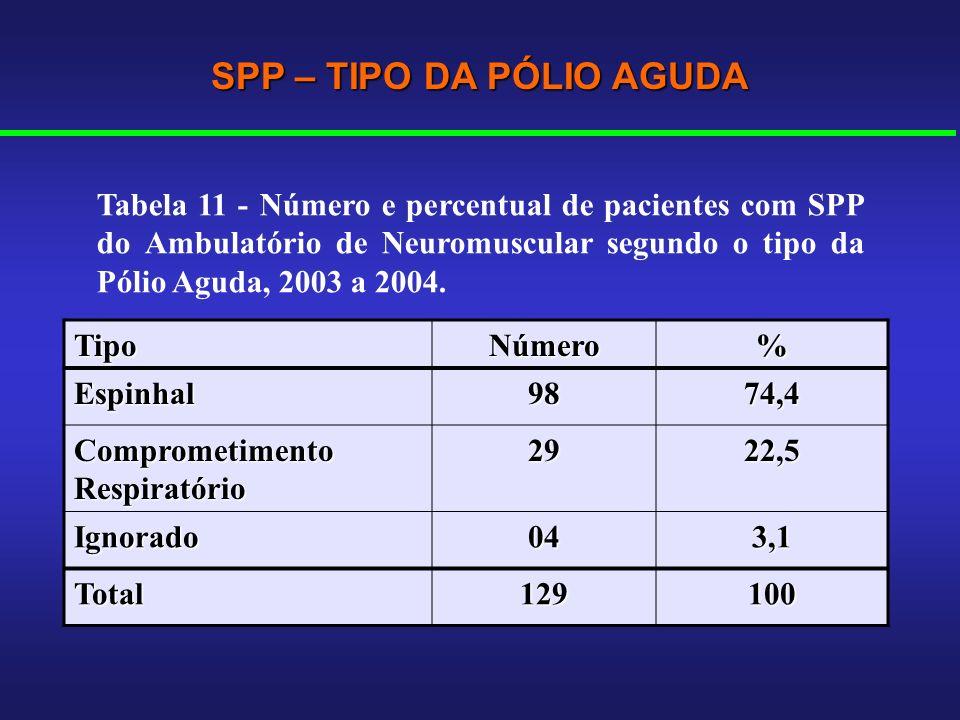 TipoNúmero% Espinhal9874,4 Comprometimento Respiratório 2922,5 Ignorado043,1 Total129100 SPP – TIPO DA PÓLIO AGUDA Tabela 11 - Número e percentual de