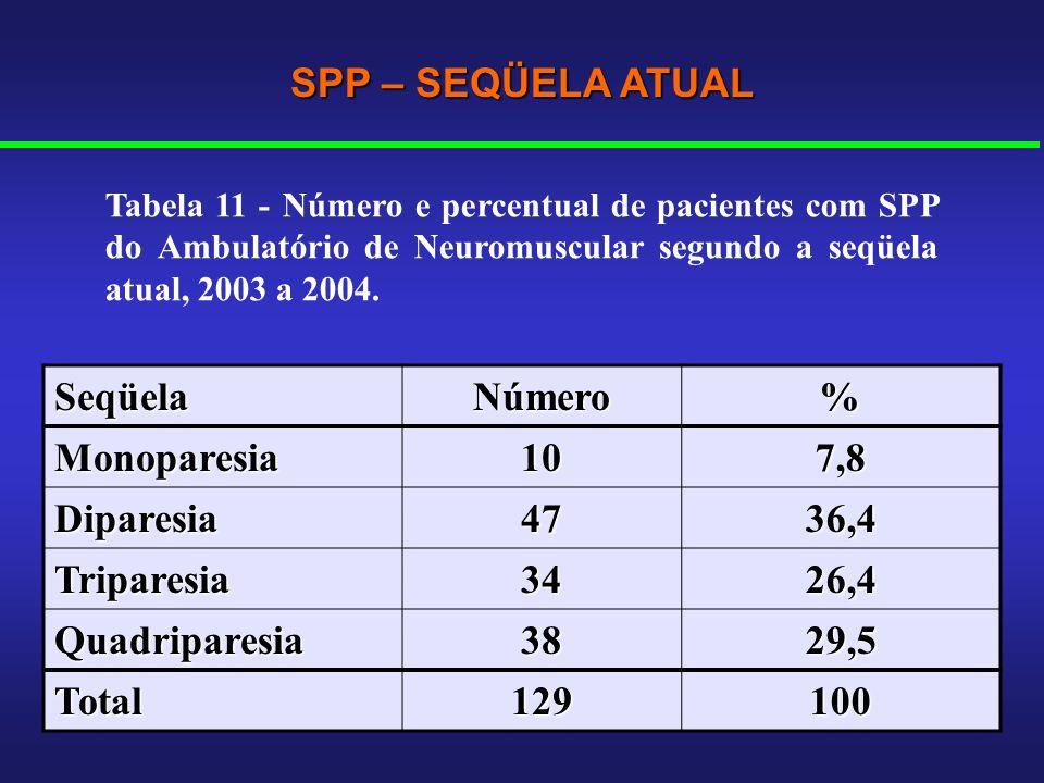 SeqüelaNúmero% Monoparesia107,8 Diparesia4736,4 Triparesia3426,4 Quadriparesia3829,5 Total129100 SPP – SEQÜELA ATUAL Tabela 11 - Número e percentual d