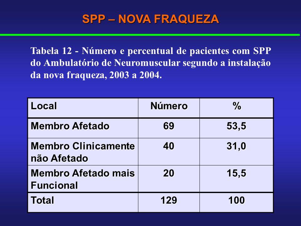 LocalNúmero% Membro Afetado 6953,5 Membro Clinicamente não Afetado 4031,0 Membro Afetado mais Funcional 2015,5 Total129100 SPP – NOVA FRAQUEZA Tabela