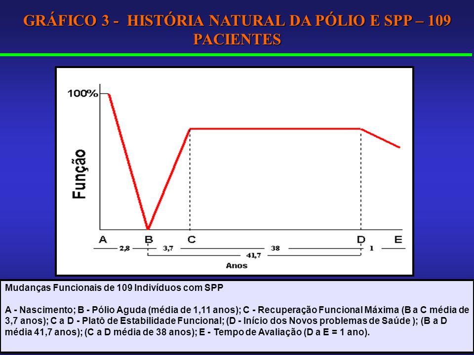 Mudanças Funcionais de 109 Indivíduos com SPP A - Nascimento; B - Pólio Aguda (média de 1,11 anos); C - Recuperação Funcional Máxima (B a C média de 3