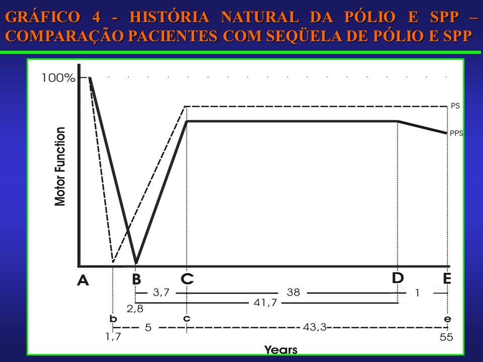 GRÁFICO 4 - HISTÓRIA NATURAL DA PÓLIO E SPP – COMPARAÇÃO PACIENTES COM SEQÜELA DE PÓLIO E SPP