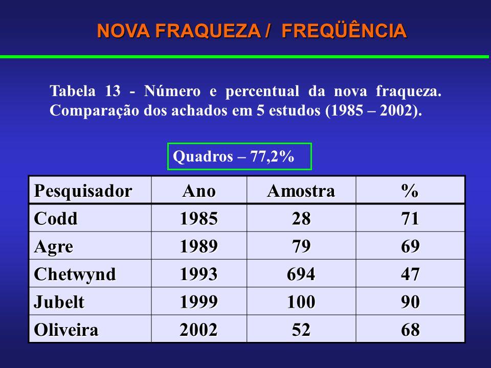 NOVA FRAQUEZA / FREQÜÊNCIA PesquisadorAnoAmostra% Codd19852871 Agre19897969 Chetwynd199369447 Jubelt199910090 Oliveira20025268 Quadros – 77,2% Tabela