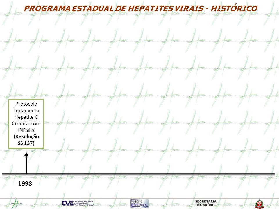Rede de Diagnóstico Molecular ASSISTÊNCIA HVC-RNA qualitativo HVC-RNA quantitativo Genotipagem VHC HBV-DNA quantitativo