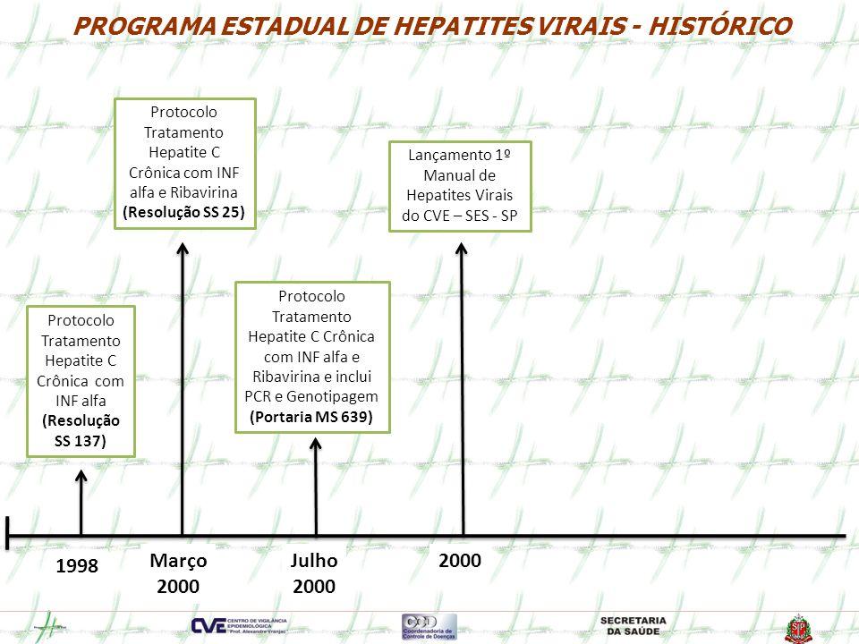 Programa Estadual de Hepatites Virais Formação do Comitê Gestor: março de 2009 Objetivos: Visibilidade do PEHV Articulação formal do PEHV no âmbito da SES Avanços:
