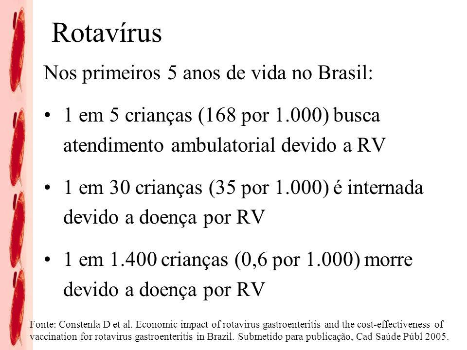 Rotavírus Nos primeiros 5 anos de vida no Brasil: 1 em 5 crianças (168 por 1.000) busca atendimento ambulatorial devido a RV 1 em 30 crianças (35 por