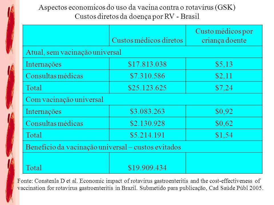 Custos médicos diretos Custo médicos por criança doente Atual, sem vacinação universal Internações$17.813.038 $5,13 Consultas médicas$7.310.586 $2,11 Total$25.123.625 $7,24 Com vacinação universal Internações$3.083.263 $0,92 Consultas médicas$2.130.928 $0,62 Total$5.214.191 $1,54 Benefício da vacinação universal – custos evitados Total$19.909.434 Aspectos economicos do uso da vacina contra o rotavírus (GSK) Custos diretos da doença por RV - Brasil Fonte: Constenla D et al.