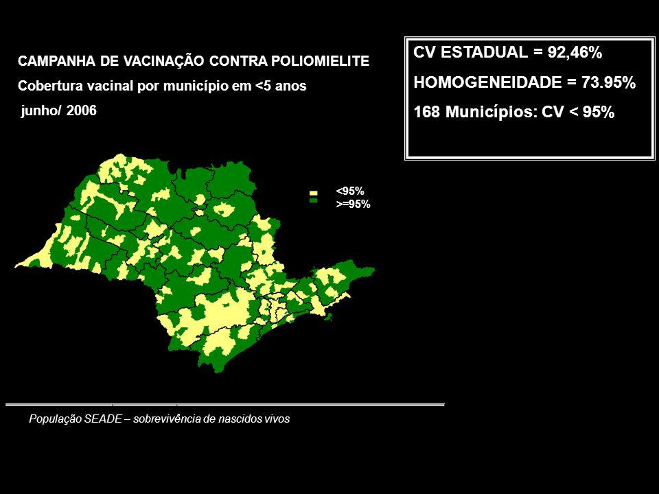 População SEADE – sobrevivência de nascidos vivos CV ESTADUAL = 92,46% HOMOGENEIDADE = 73.95% 168 Municípios: CV < 95% CAMPANHA DE VACINAÇÃO CONTRA POLIOMIELITE Cobertura vacinal por município em <5 anos junho/ 2006 <95% >=95%